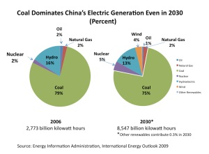 china-coal-electricity-generation
