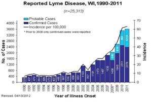 Lyme-through-20111